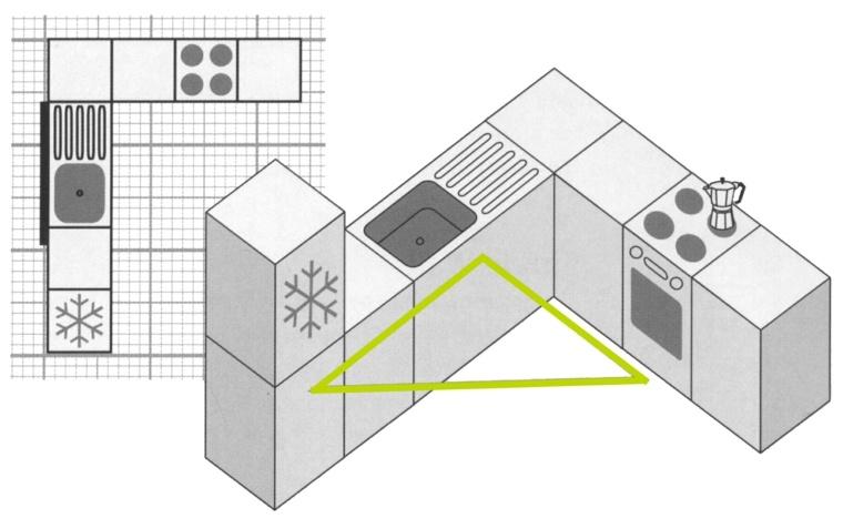 la regla del triángulo trabajo