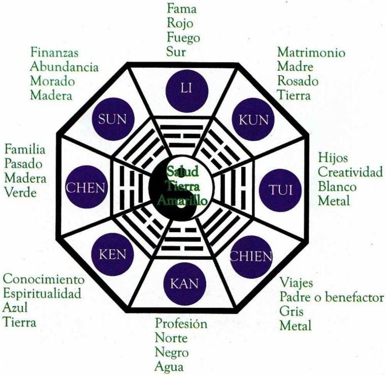 feng shui decoracion trigramas