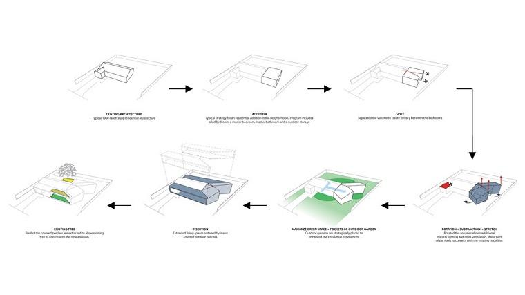 variaciones conceptos casa moderna