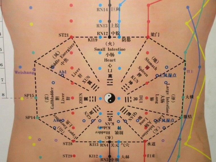 zona abdominal puntos acupuntura