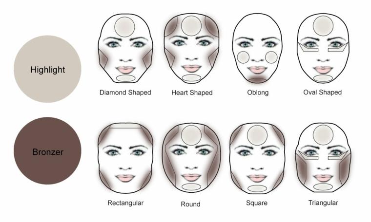 Contouring para cada tipo de cara