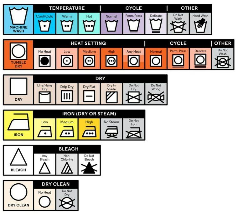 tabla-de-simbolos-de-lavado