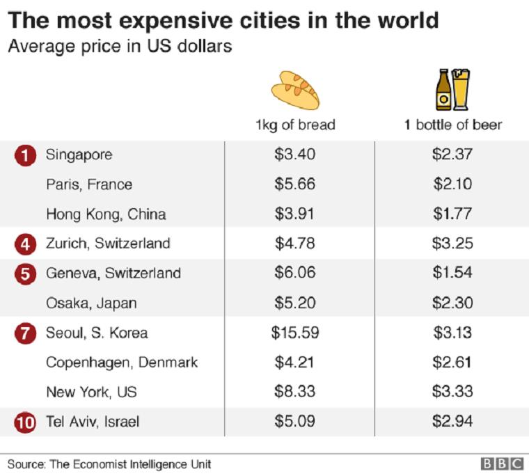 París es la ciudad mas cara del mundo según el análisis de EIU