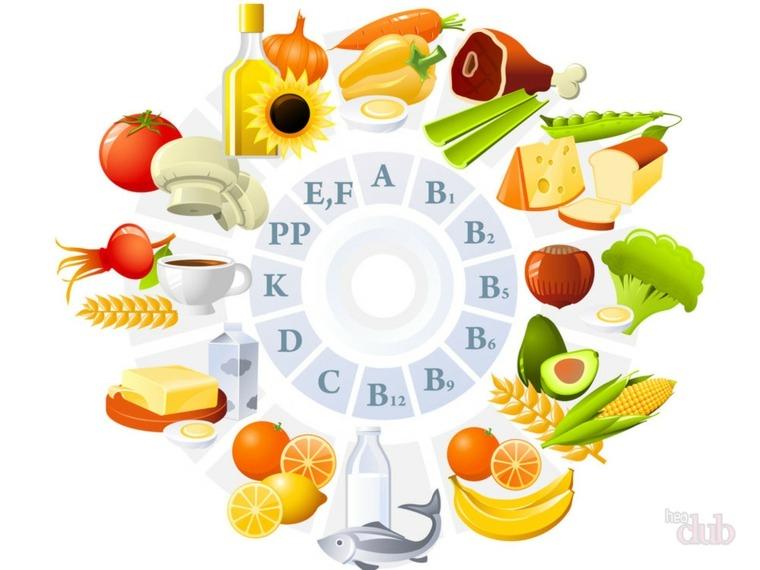 vitaminas y su importancia