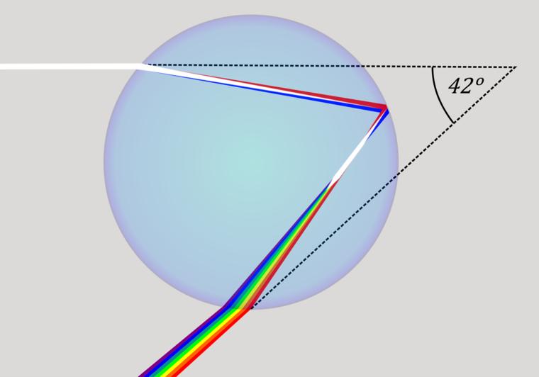 colores del arcoiris grados